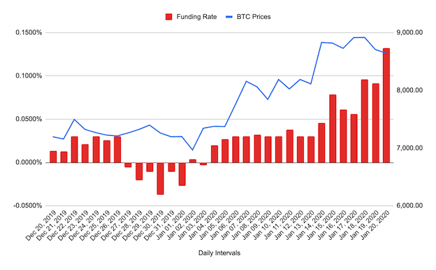 Chart 1 - Correlation between funding rate and BTC price change