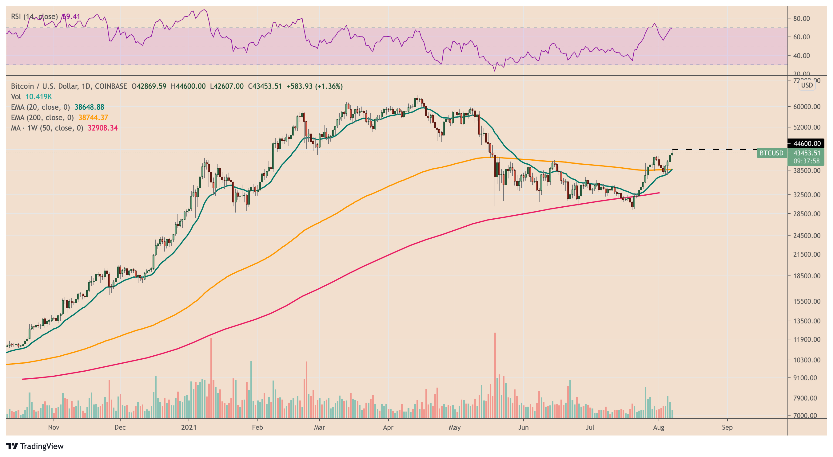 Bitcoin has wiped out possible loss as BTC price rebounds to $ 44,000 9