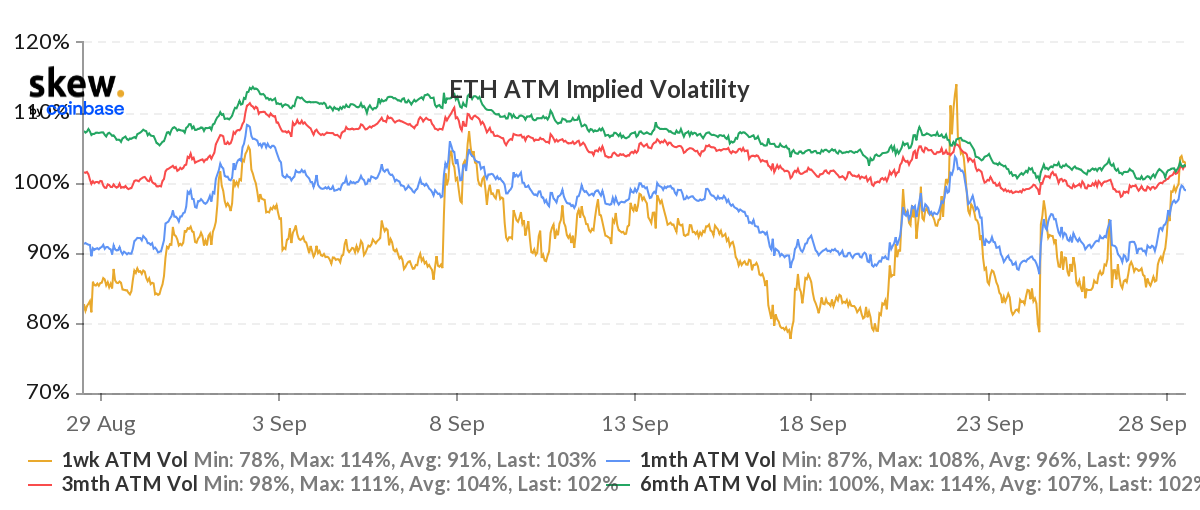 1632895870 510 ETH falls to 2700 in October just because investors