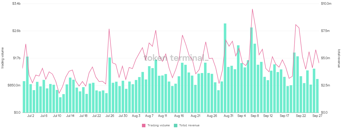 DeFi and DEX volumes rise amid China's crypto ban and ongoing US regulation