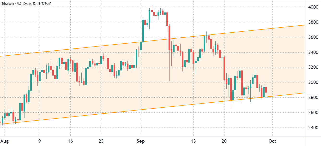 Ethereum Bears are looking for points for the weekly expiry of $ 340 million ETH options on Friday