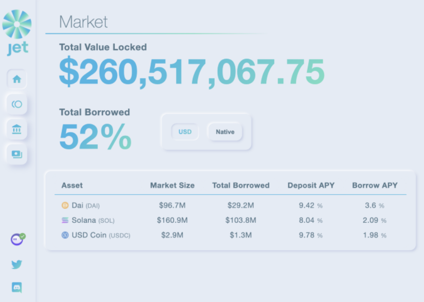 Jet Protocol Launches Cross-Margin Borrowing and Lending on Solana Devnet