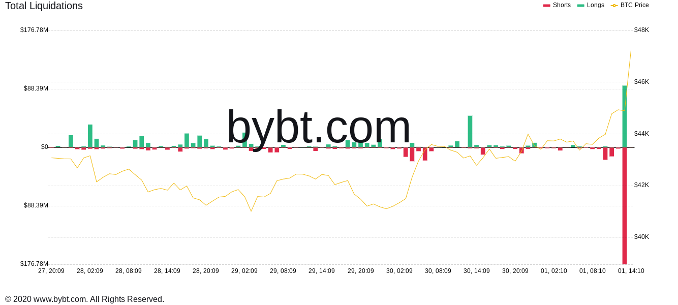 'Say hello to Uptober' - Bitcoin price climbs to over $ 47,000 in minutes with a short-lived liquidation of $ 270 million