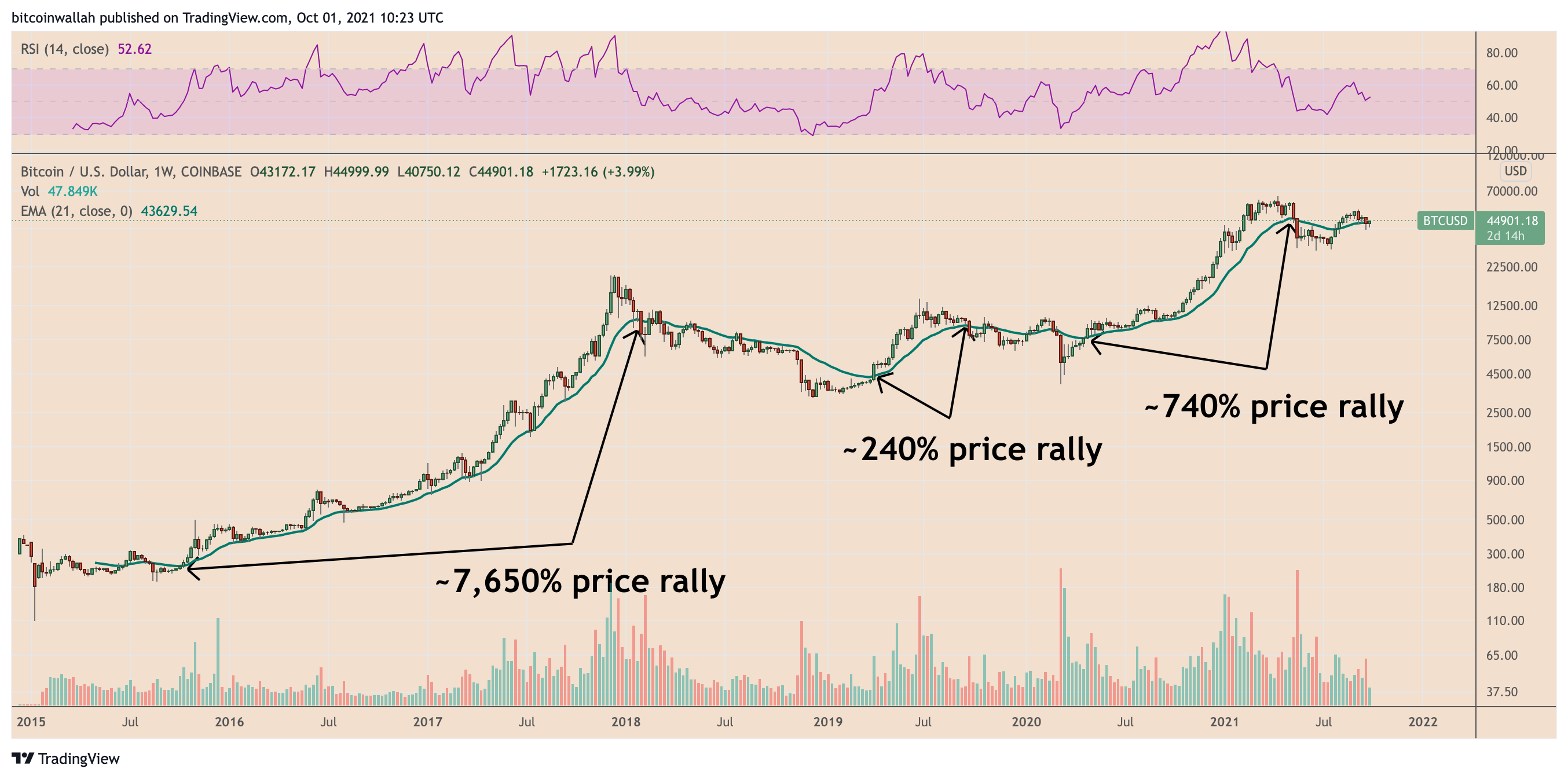 Is bitcoin history repeating itself?  3 indicators that will limit the BTC bull market in October