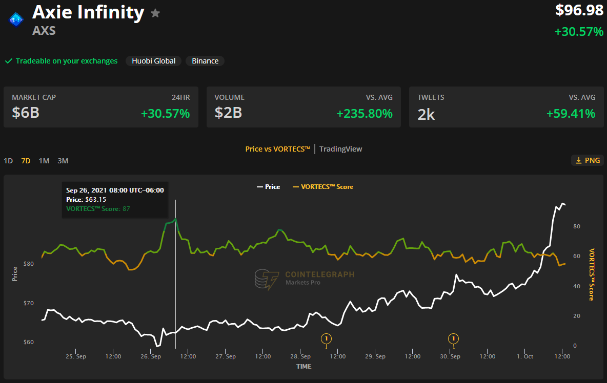 Massive airdrop and AXS catapult bring Axie Infinity to a new all-time high of 15
