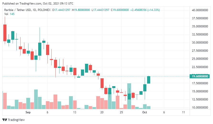 1633166637 430 These 3 up and coming altcoins are up triple digits