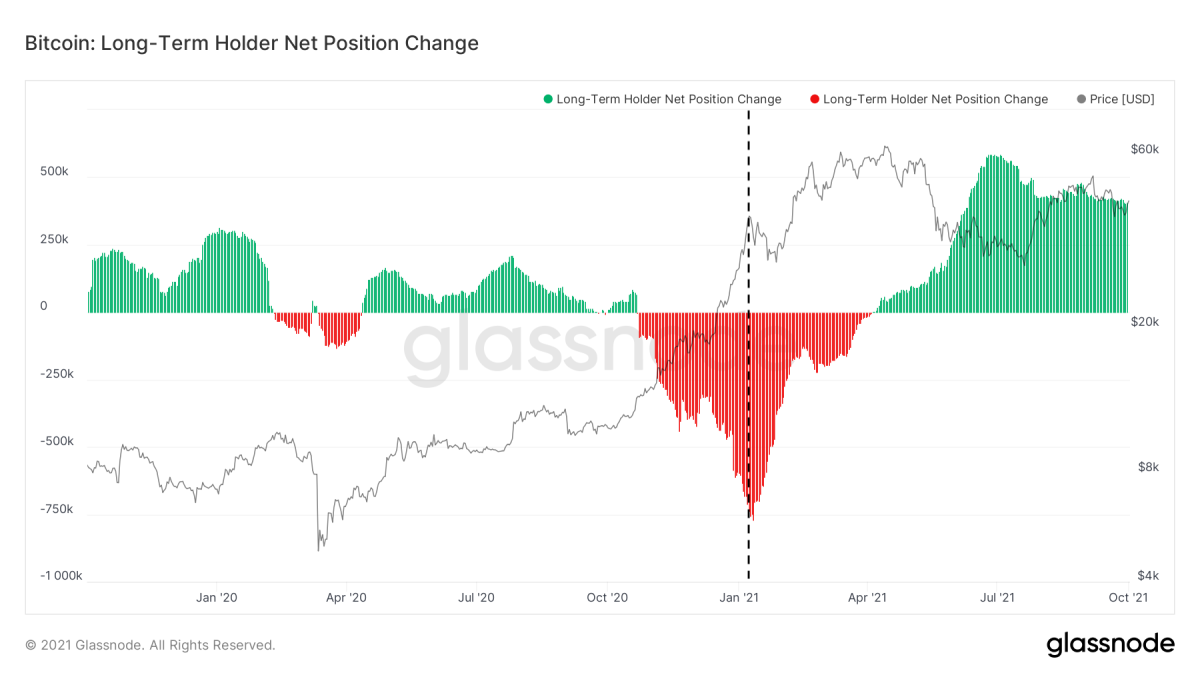 Figure 4: Bitcoin price (black) and 30-day net position change by long-term owners (green and red) (source)