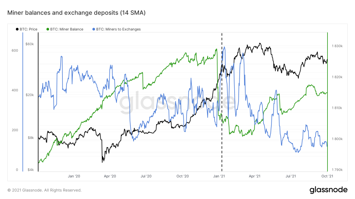Figure 7: The Bitcoin price (black), miner credit (green) and exchangeable deposits (blue) (source)