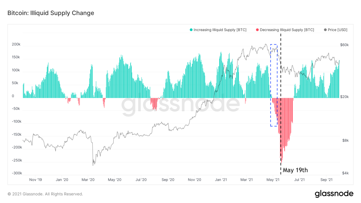 1633231723 576 How did the May 19th crash change the Bitcoin on chain