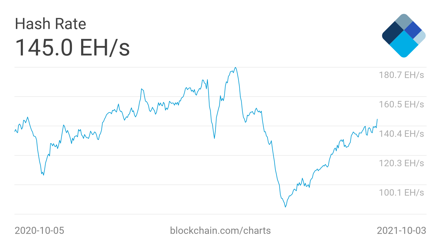 1633365263 230 5 things to see about Bitcoin this week