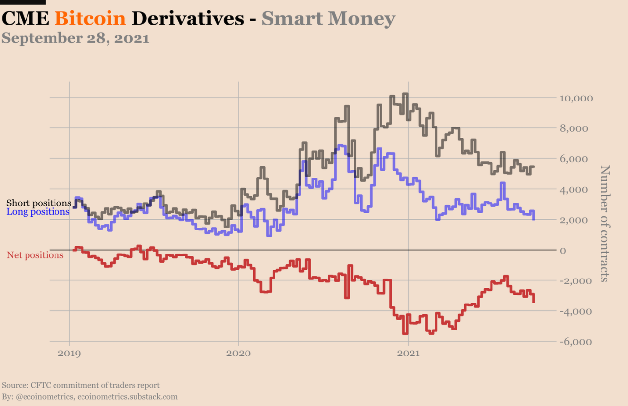 Derivatives traders on the CME are