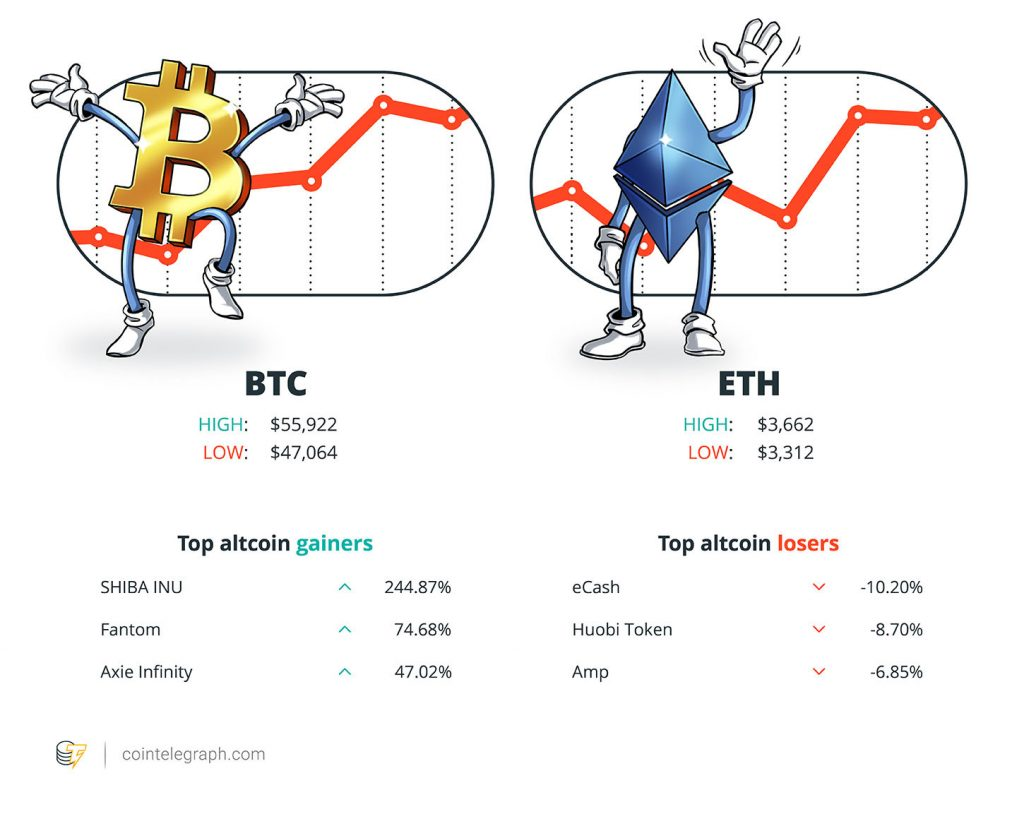 CoinSwitch Kuber becomes a crypto unicorn, Bitcoin returns to a market capitalization of 1 thousand US dollars and an Ethereum shard from 2017 leads to a profit of 7000%: Hodler's Digest, March 3-9.  October 11