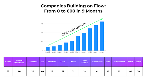 1633833270 514 What is flow blockchain What is special about the Flowverse