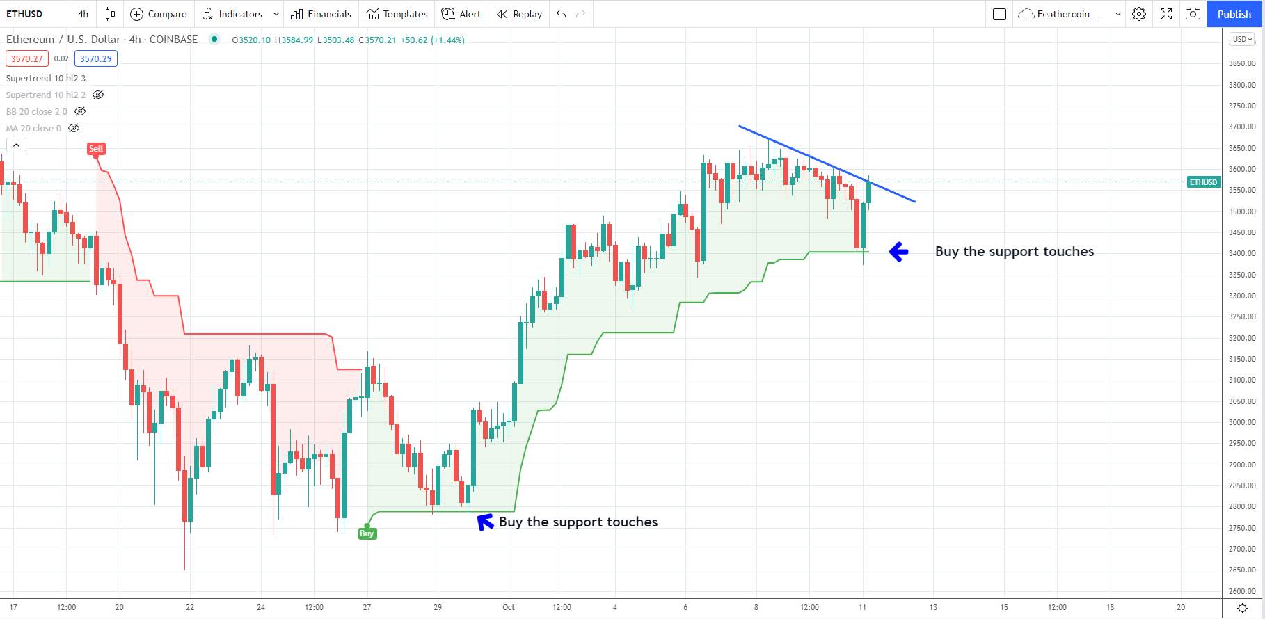 1633969021 958 Bullish ETH indicators point to a retest of the September