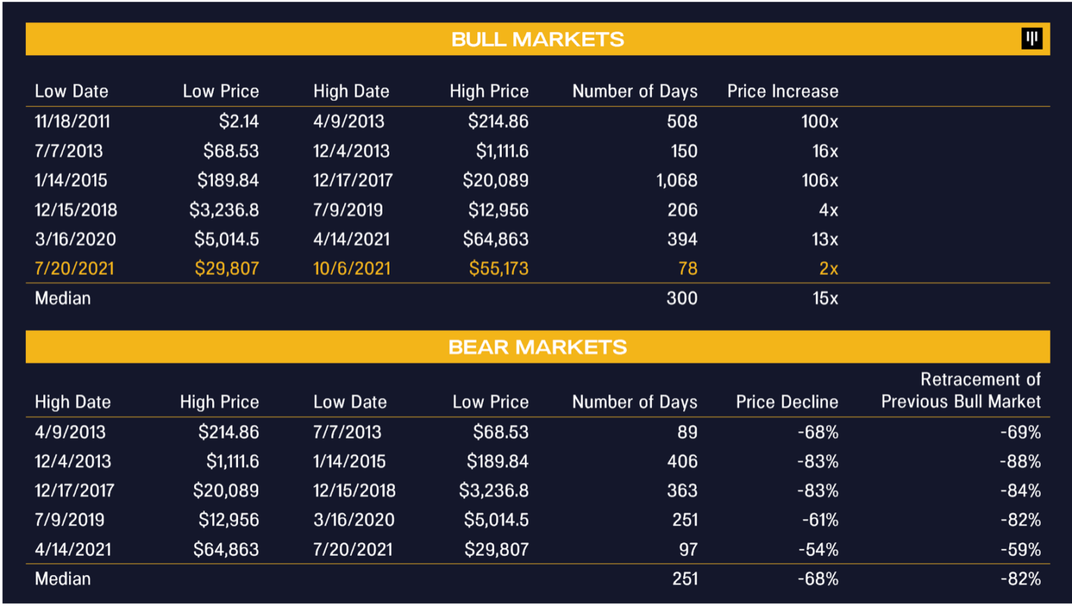 1634024227 956 Brutal bear markets which caused the Bitcoin price to correct