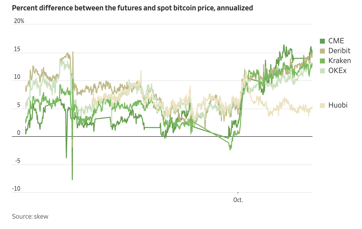 Open Interest CME Bitcoin futures hit an 8-month high, higher than when the BTC price was $ 65,000