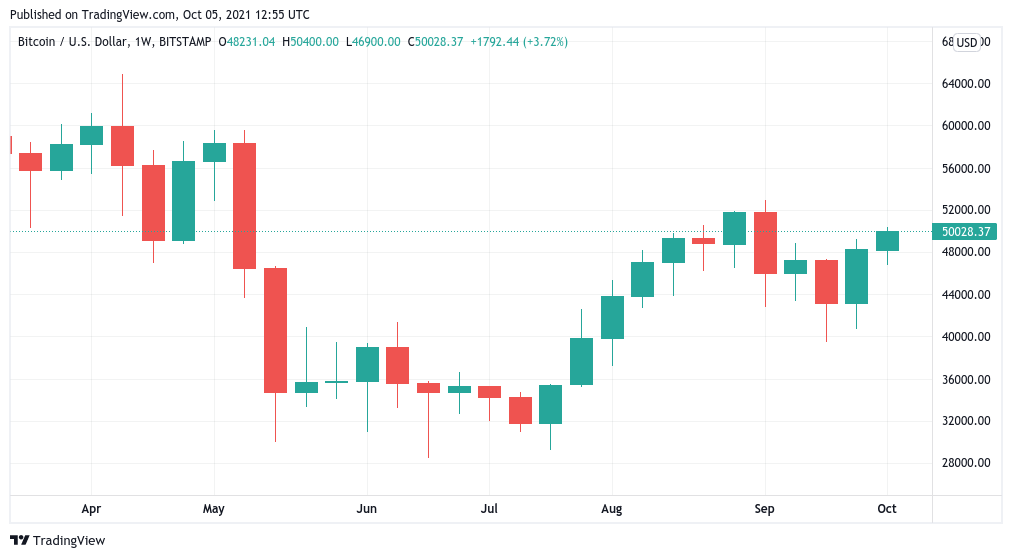 Analyst says $ 50,000 worth of Bitcoin is the