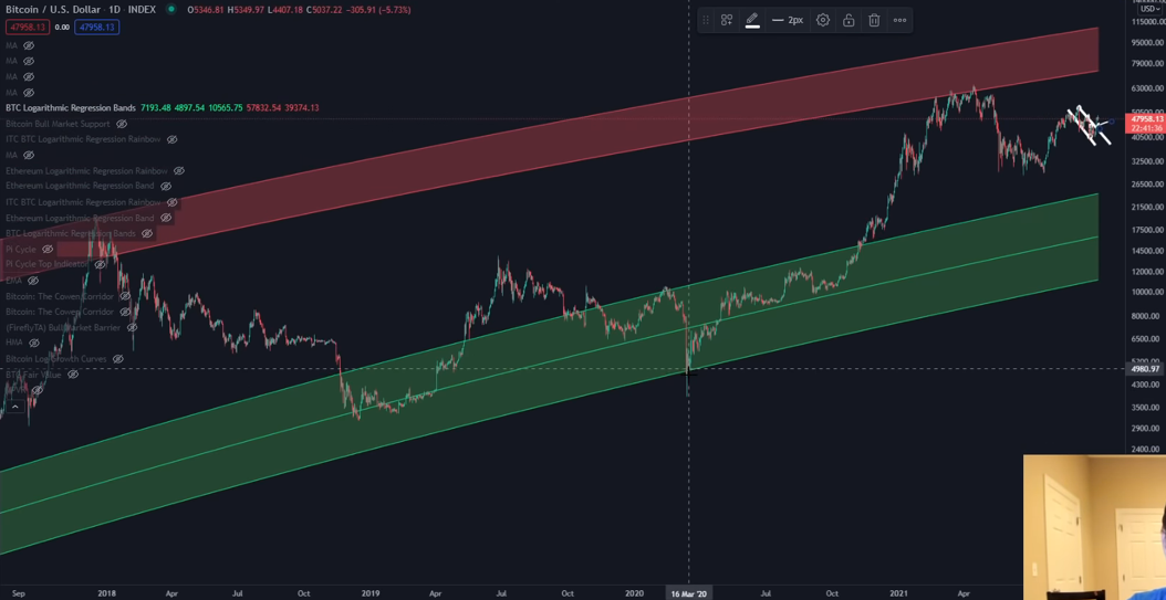 Bitcoin drops to 10000 its a bear dream says