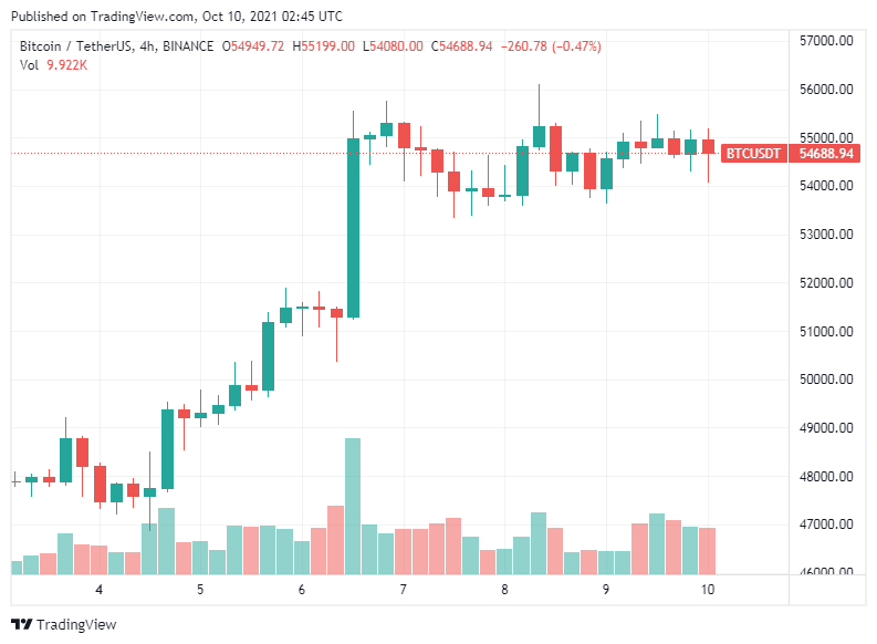 Bitcoin is clinging to the roughly 55000 area as