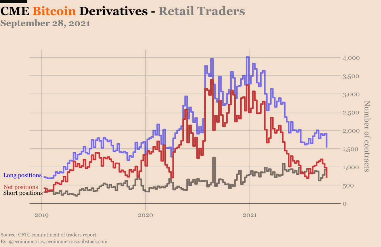 """Derivatives traders on the CME are """"early sellers"""" when Bitcoin crosses $ 55,000"""