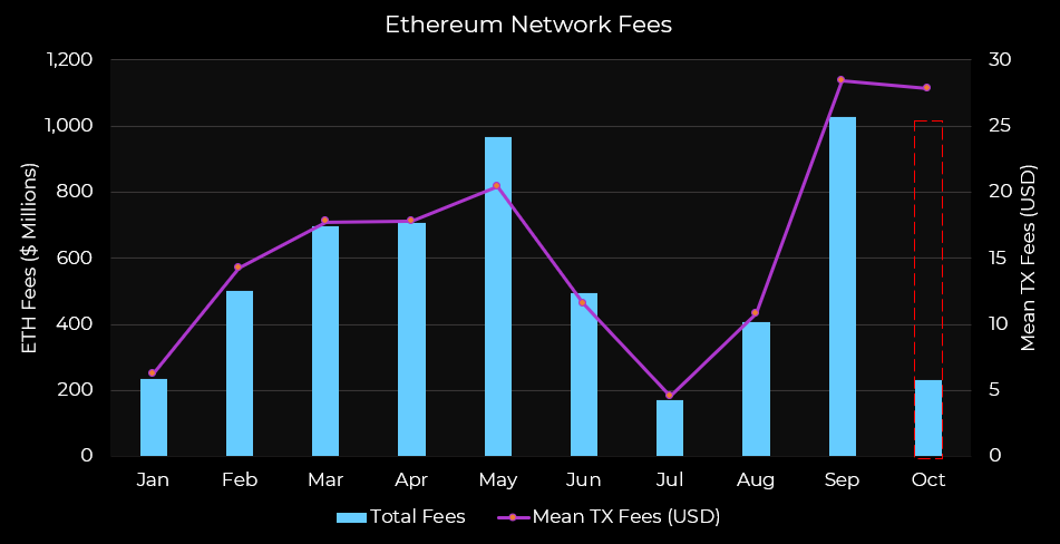 Can Ethereum's dynamic development help the price of Ether rise in the near future?