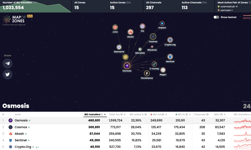 Cosmos Ecosystem (ATOM) reaches 1 million transactions on IBC in one month
