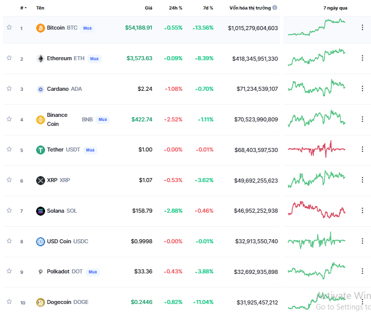 Cryptocurrency Market Last Week Shiba Inu Up More Than 270