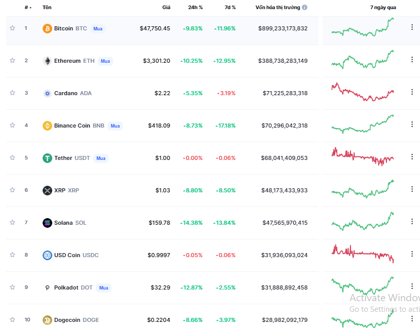 Cryptocurrency market last week Bitcoin hit nearly 48000 after