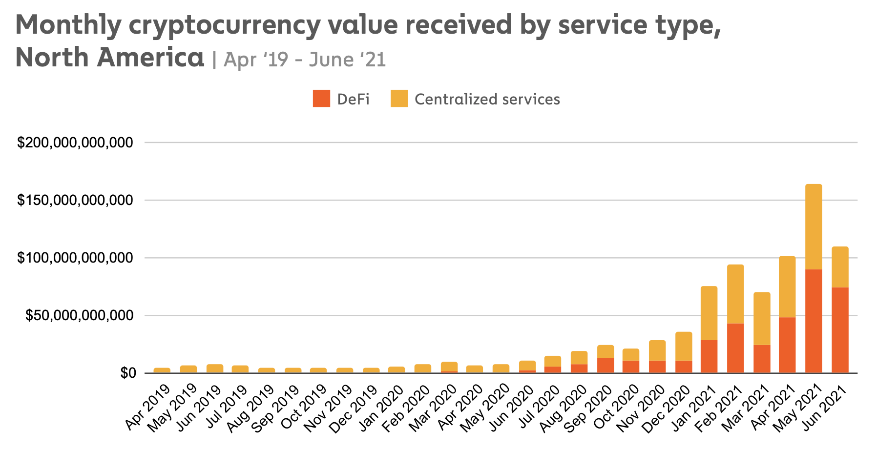 Driven by DeFi, North America's crypto volume grows 1,000% year over year