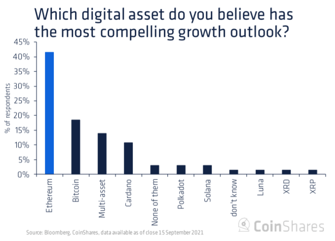 Investors consider ETH to be the most attractive cryptocurrency but