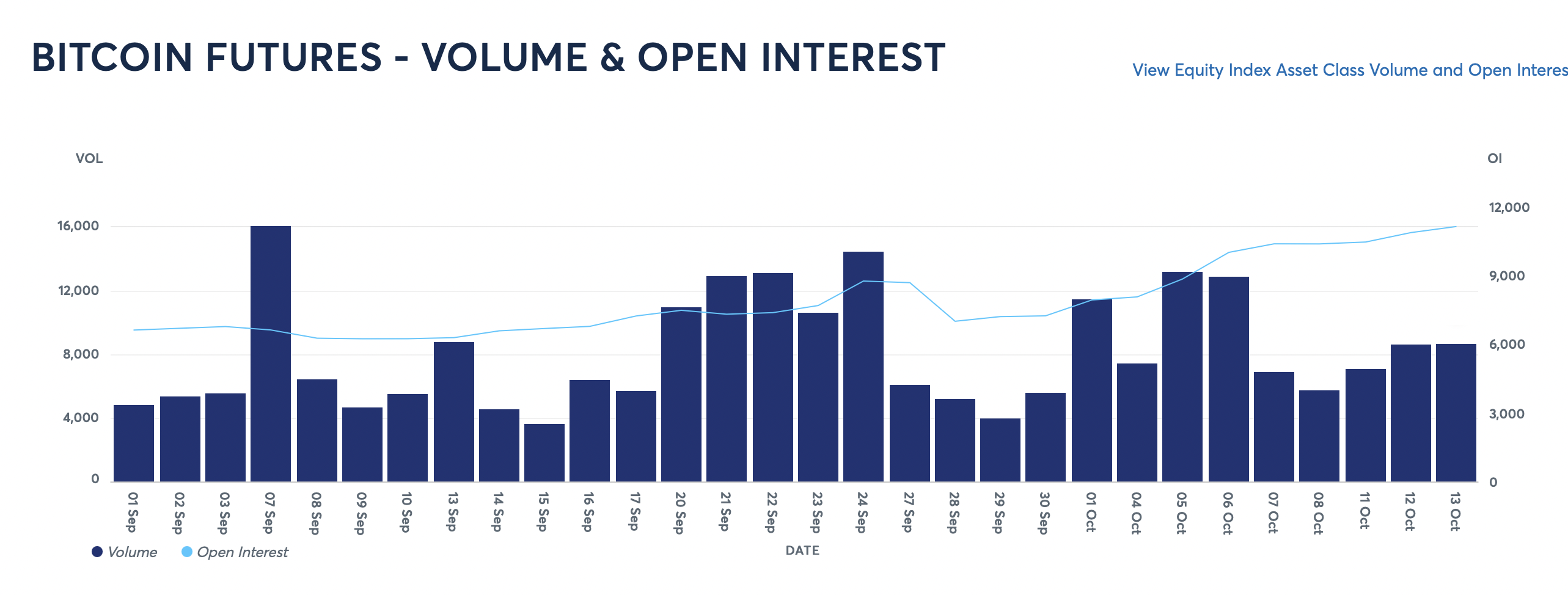 Open Interest CME Bitcoin futures hit an 8-month high, higher than when the BTC price hit $ 65,000