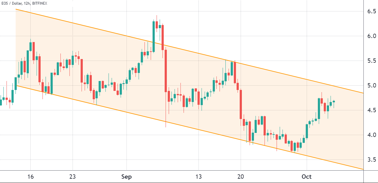 Professional traders have deleted long positions from EOS despite the recent 27% weekly growth