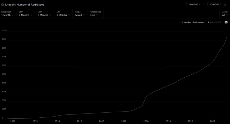 A decade later, is Litecoin really living up to expectations?