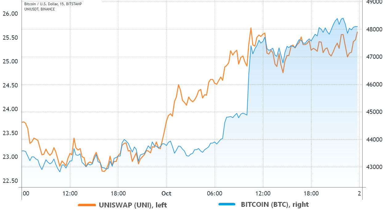 These 3 indicators were 7 before the recent Bitcoin price pump.  bullish