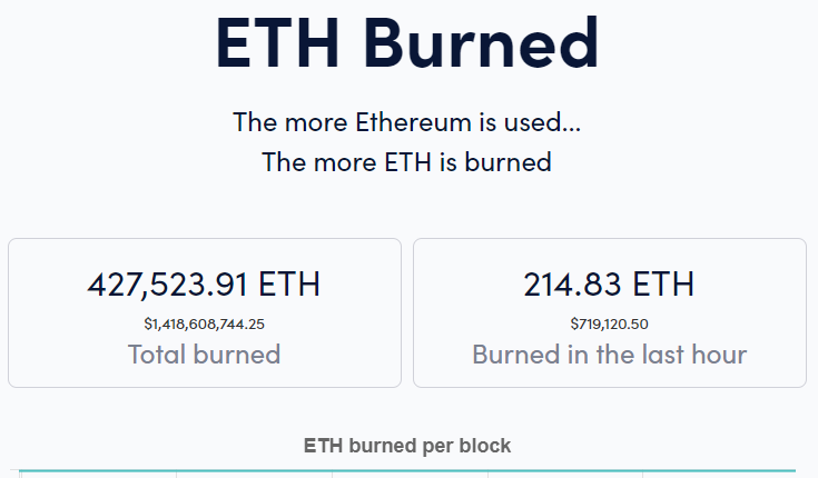 5 times more ETH held by non-exchange whales than by exchange whales