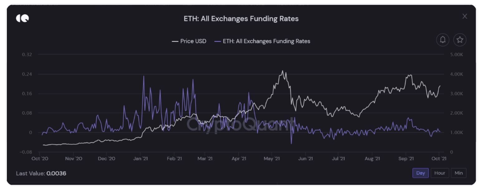 This is important for Ether on its way to cross the $ 4,300 mark in October